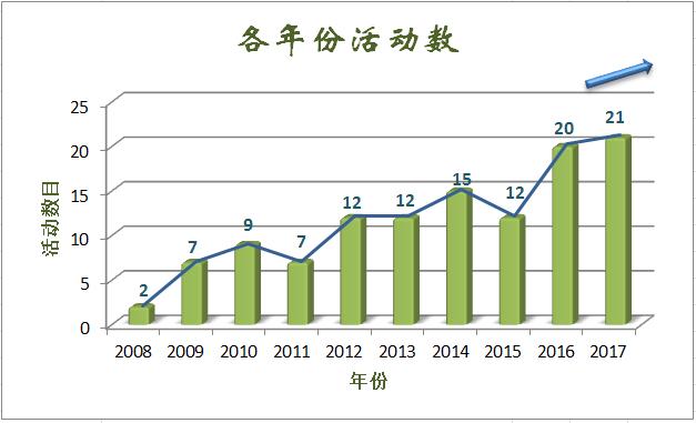 年份活动数 中文版