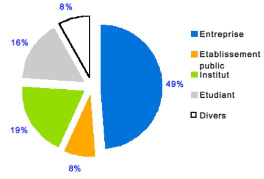 repartition secteurs membres associes